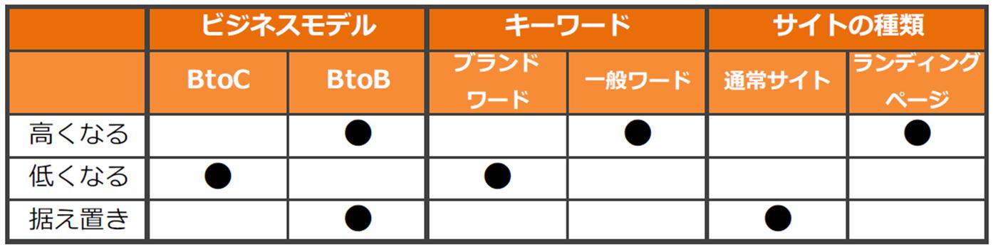 直帰率目標設定表