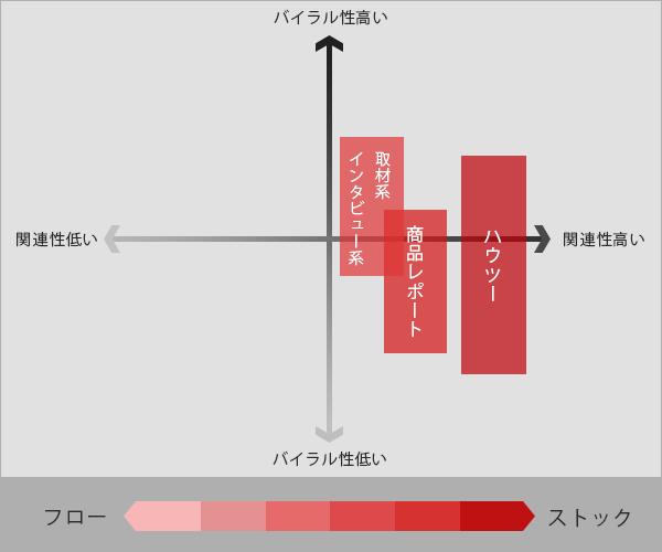 6コンテンツ構成プロット図
