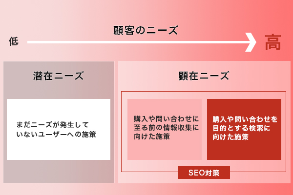 図解:コンテンツマーケティングとSEOの関係性