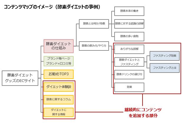 コンテンツマップイメージ
