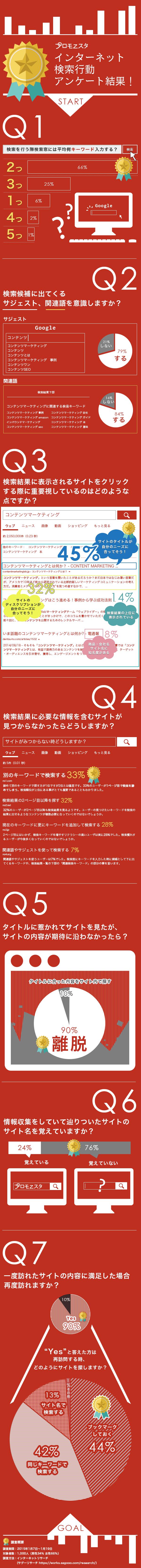 2015年度検索行動調査
