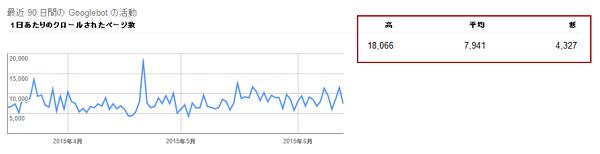 クロールの統計情報-Google