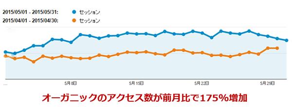 セッション数増加前月比-Googleアナリティクス