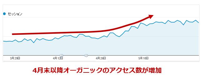 セッション数増加-Googleアナリティクス