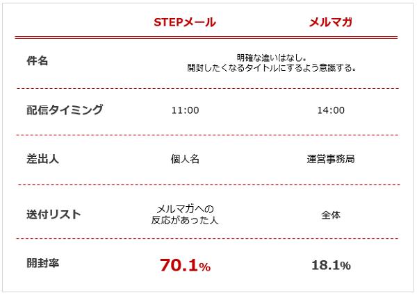 メルマガ配信内容の比較-STEPメールと通常メルマガ