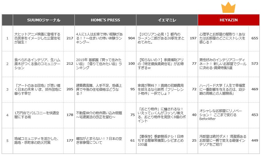 ソーシャル拡散力分析-twitter編