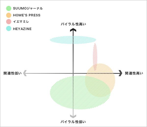 コンテンツマトリクス図