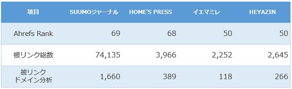被リンク獲得状況の比較表