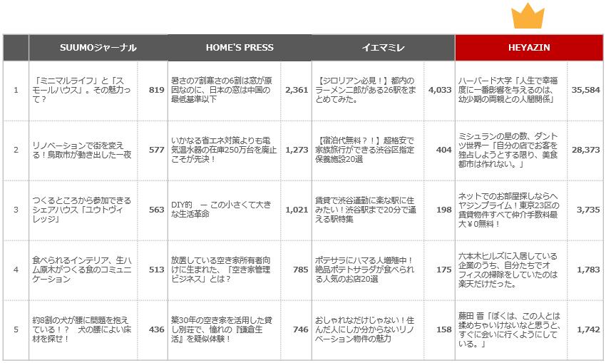 ソーシャル拡散力分析-Facebook編