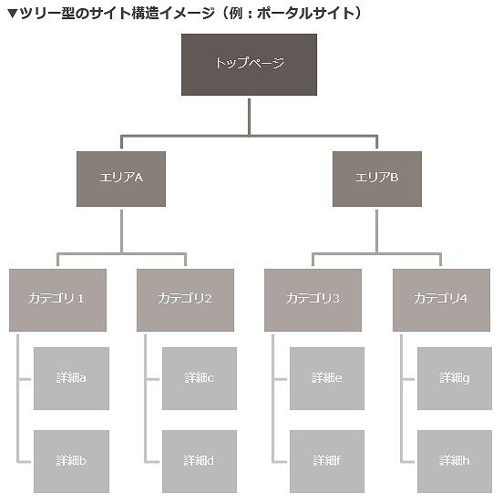 ツリー型のサイト構造イメージ