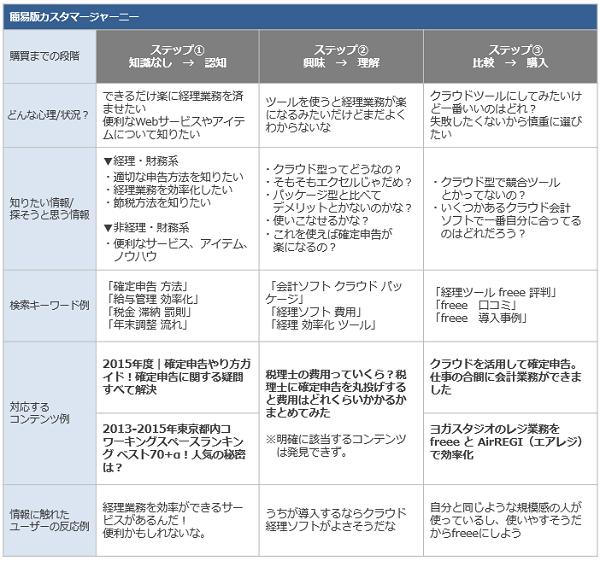 簡易版カスタマージャーニー-経営ハッカー