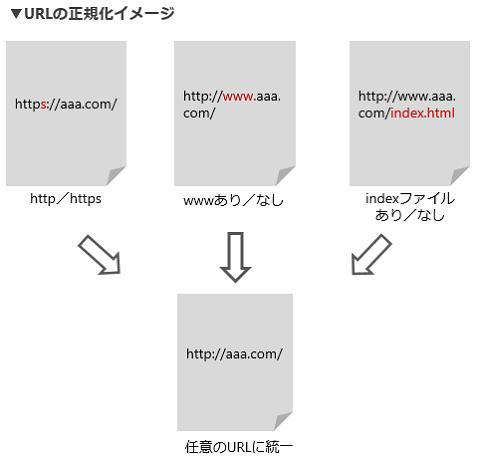 URLの正規化イメージ