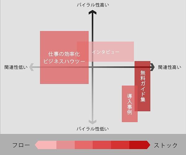 コンテンツプロット図