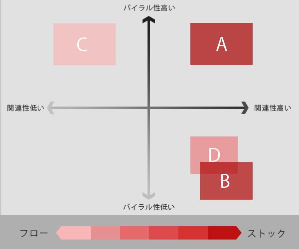 コンテンツプロット図事例紹介用