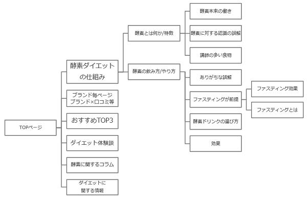 1.コンテンツマップイメージ