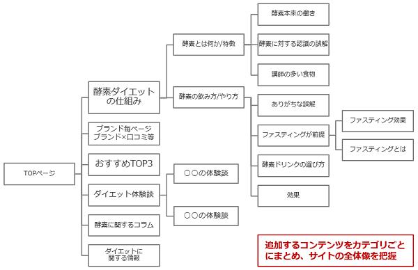 コンテンツマップイメージ2