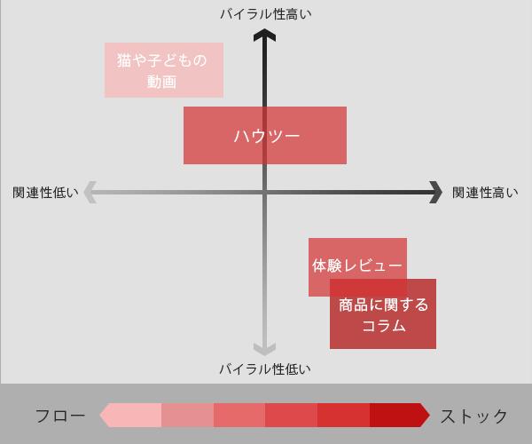 21.コンテンツプロット図サンプル