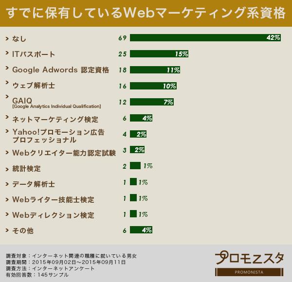 保有しているWebマーケティング系資格