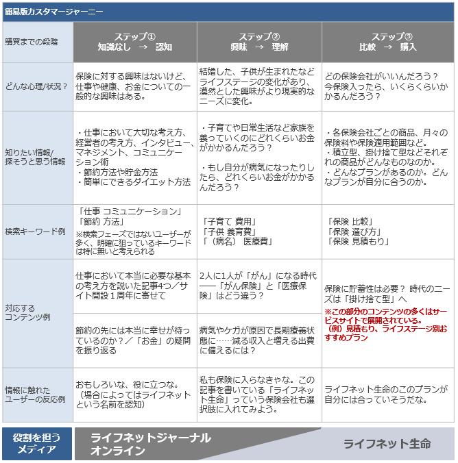 簡易版カスタマージャーニー_ライフネットジャーナル