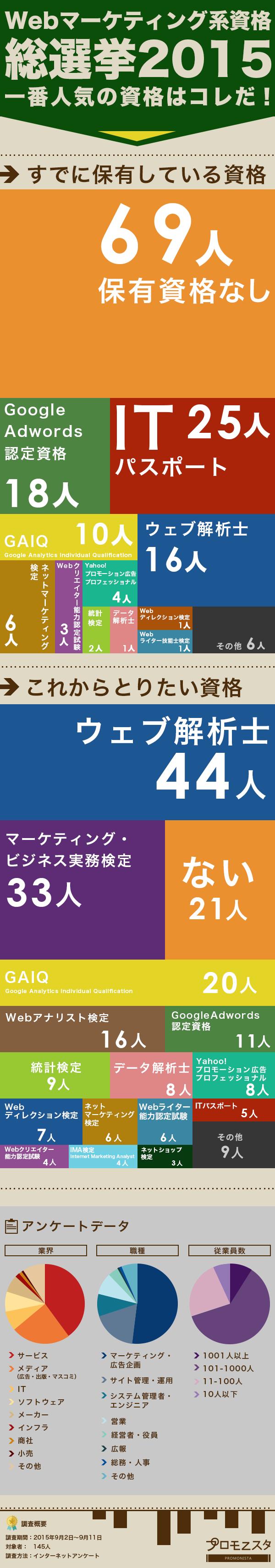 Webマーケ系人気資格アンケート
