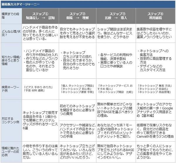 簡易版カスタマージャーニーマップ-BASE