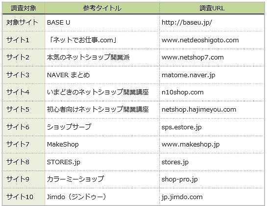 競合調査対象サイト