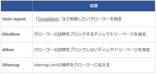 2.robots.txtに必要な要素