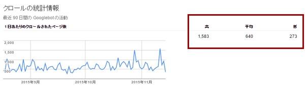 ブログメディアのクロールの統計情報