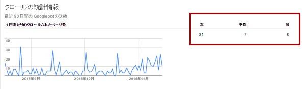 更新していないサイトのクロールの統計情報