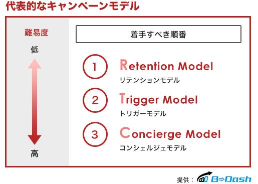 MAキャンペーン設計におけるフレームワーク_B-dash