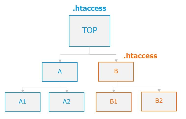 「.htaccess」のディレクトリ適用範囲