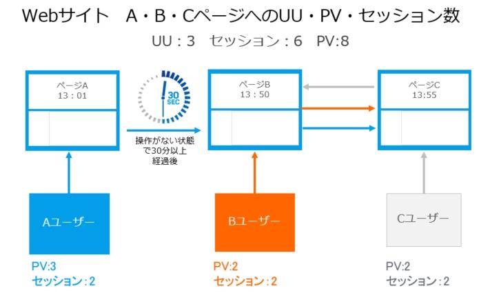 UU・PV・セッション数カウント例