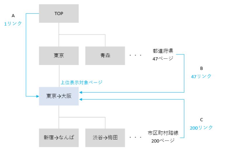 バスサガスのディレクトリ構造と内部リンクの仕組み