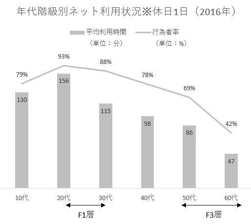 平成28年情報通信メディアの利用時間と情報行動に関する調査
