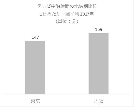 メディア定点調査2017
