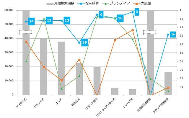 各カテゴリごとの検索回数と各サイトの平均順位の整理