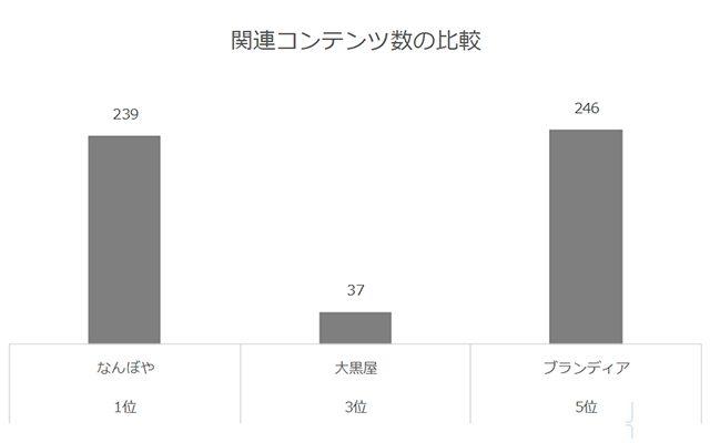 関連コンテンツ数の比較